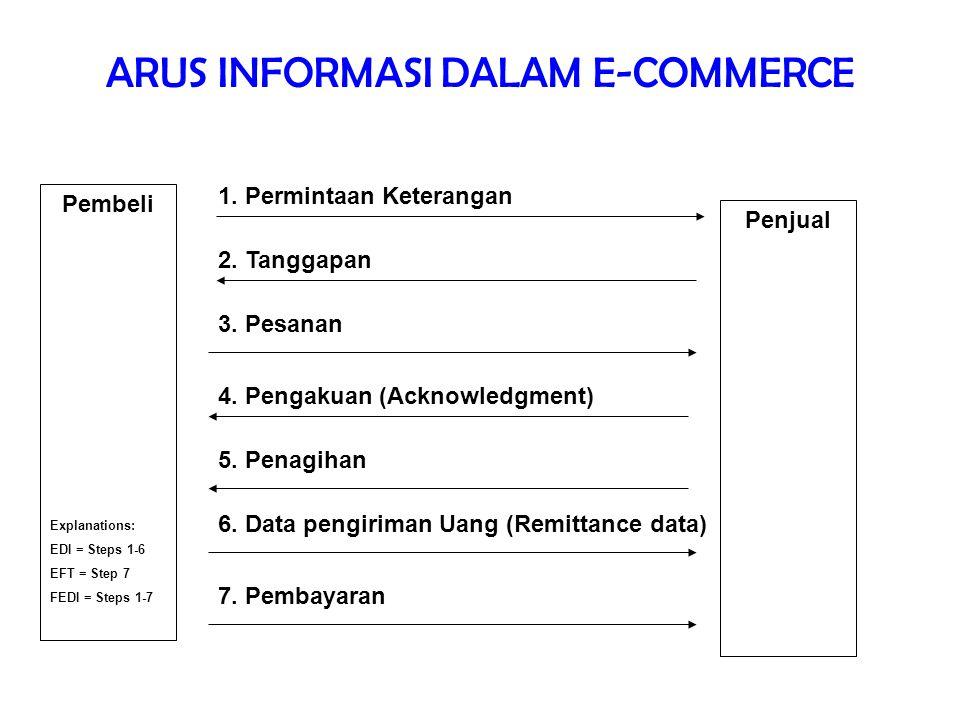 ARUS INFORMASI DALAM E-COMMERCE
