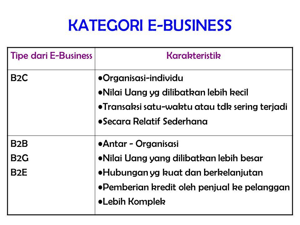 KATEGORI E-BUSINESS Tipe dari E-Business Karakteristik B2C