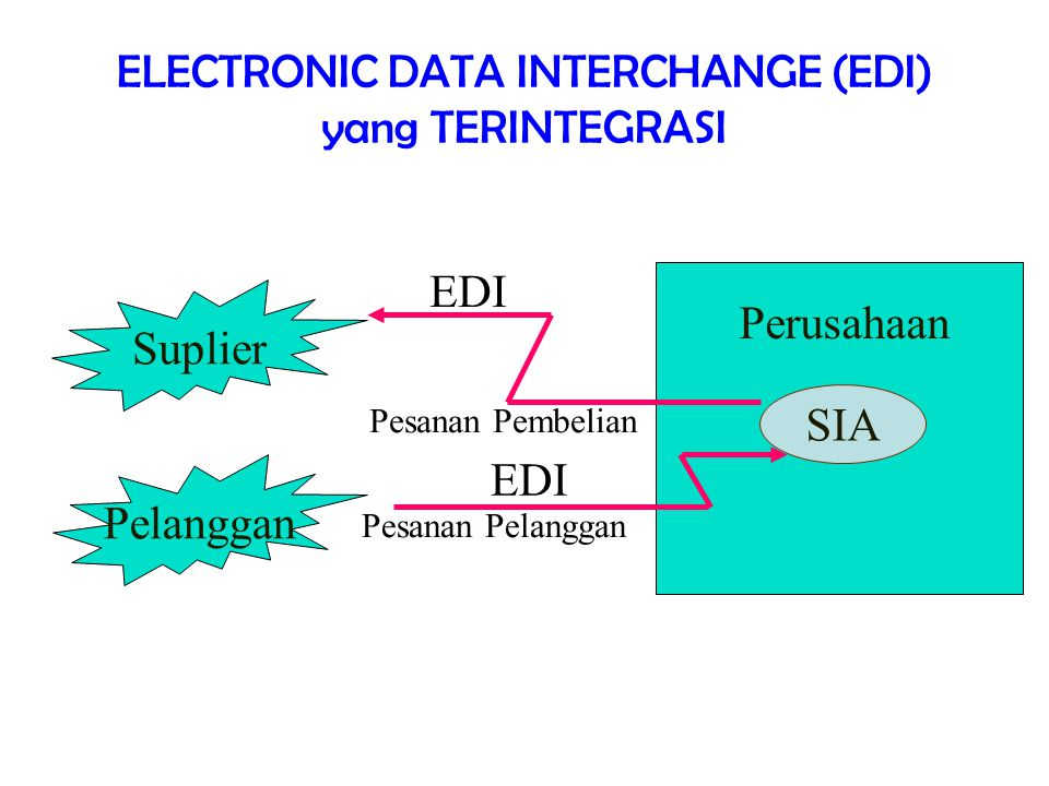 ELECTRONIC DATA INTERCHANGE (EDI) yang TERINTEGRASI