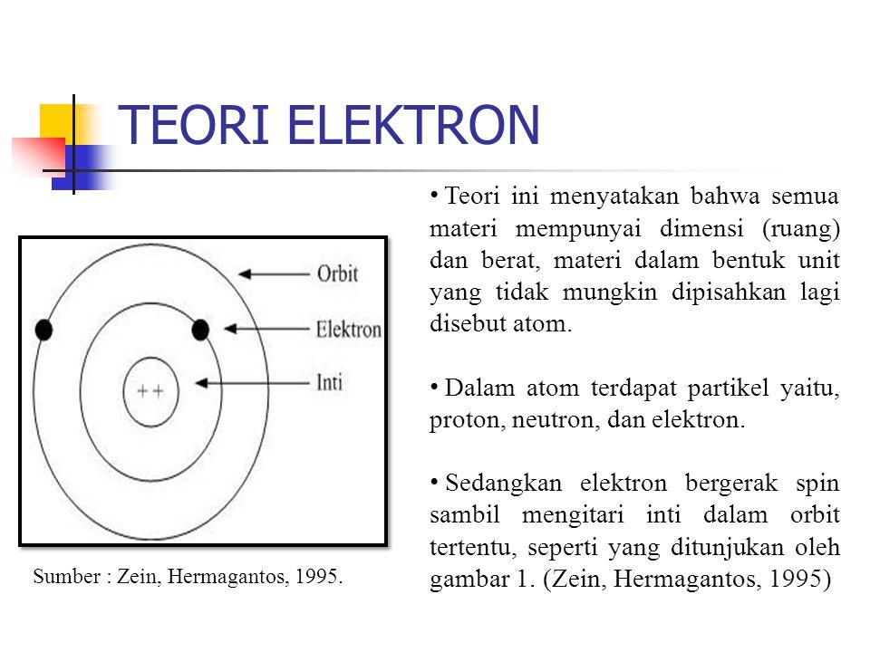 Sumber : Zein, Hermagantos, 1995.