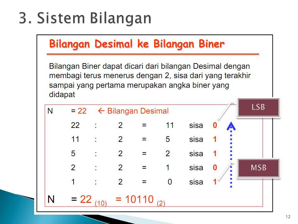 3. Sistem Bilangan LSB MSB