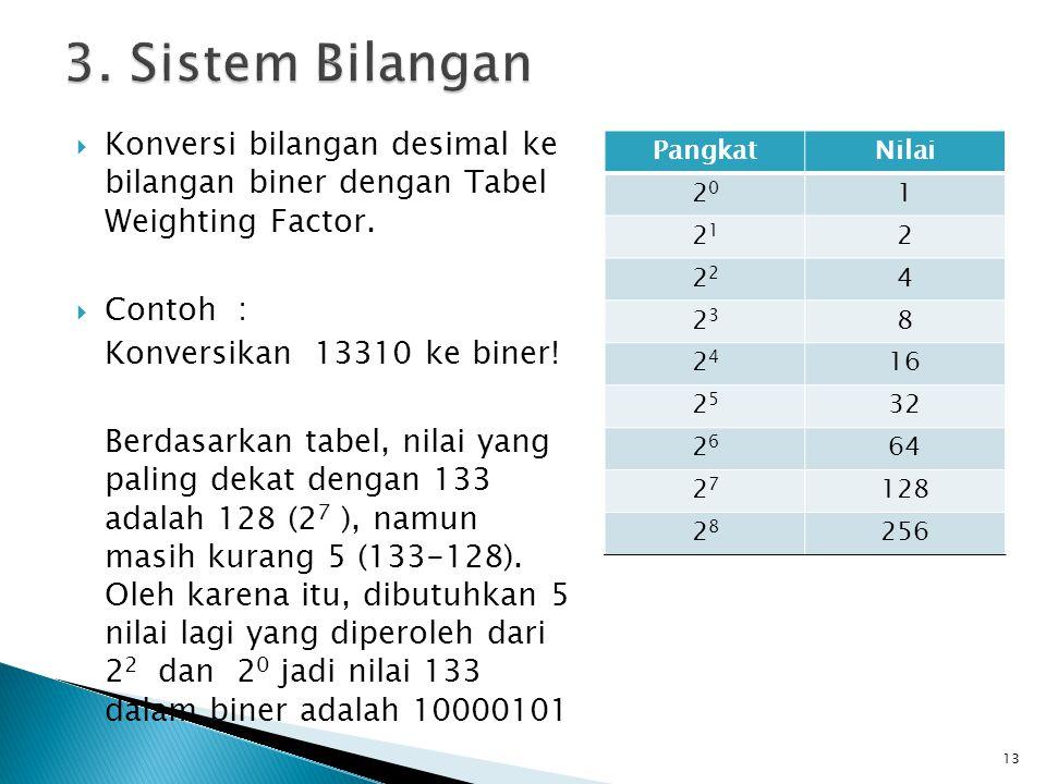 3. Sistem Bilangan Konversi bilangan desimal ke bilangan biner dengan Tabel Weighting Factor. Contoh :