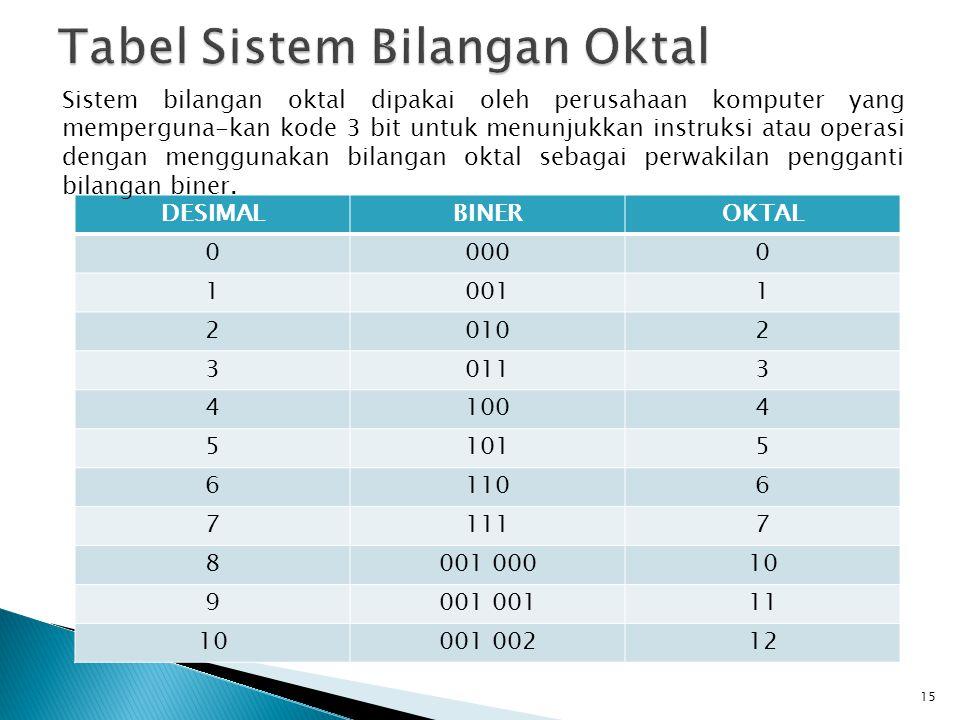 Tabel Sistem Bilangan Oktal