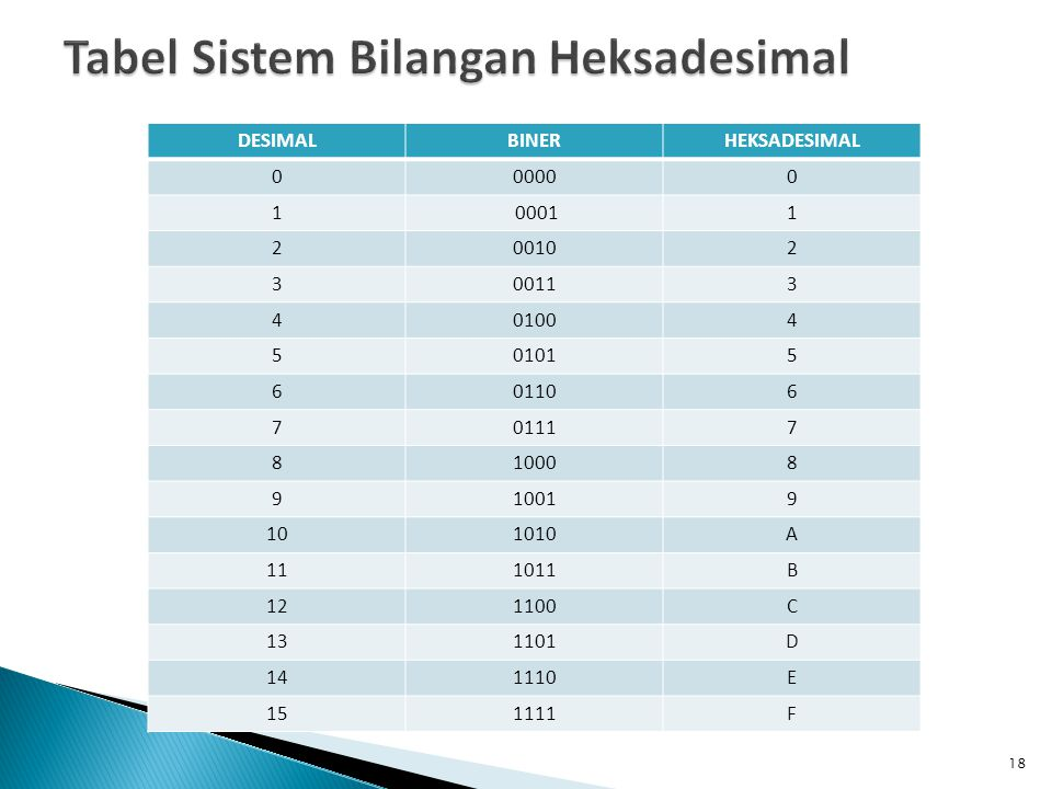 Tabel Sistem Bilangan Heksadesimal