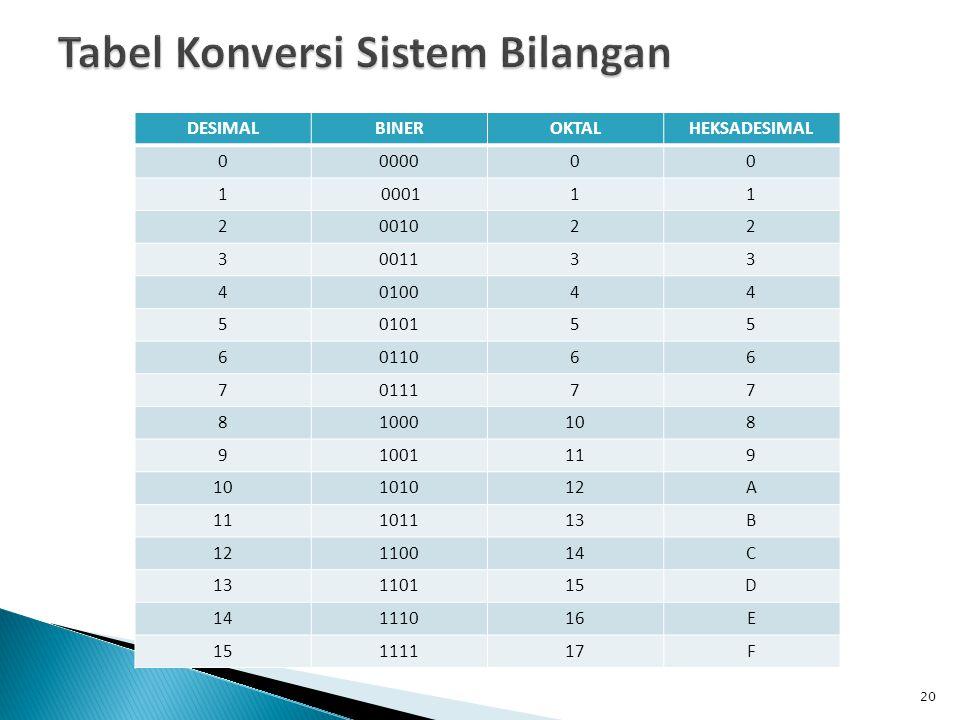 Tabel Konversi Sistem Bilangan