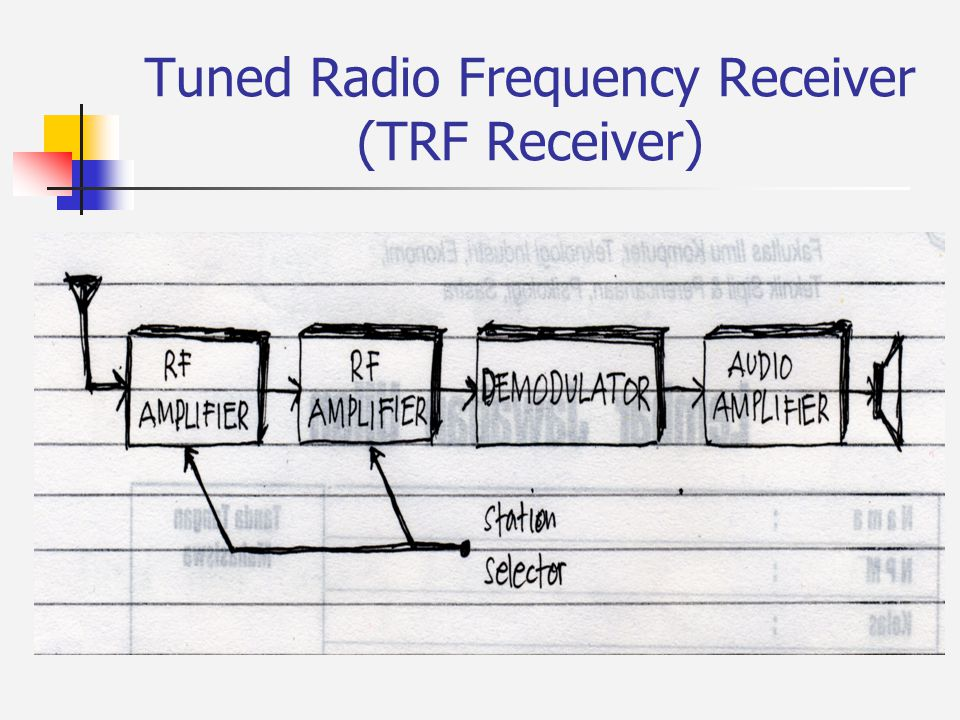 Tuned Radio Frequency Receiver (TRF Receiver)