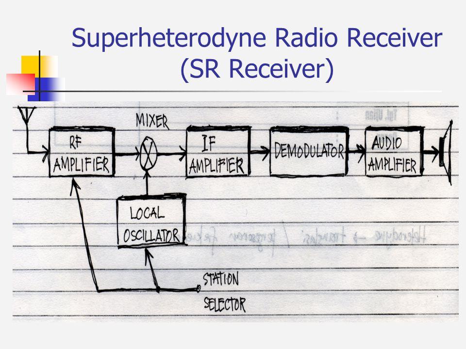 Superheterodyne Radio Receiver (SR Receiver)