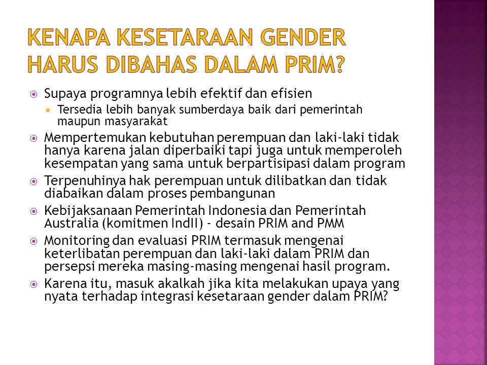 Kenapa kesetaraan GENDER harus dibahas dalam prim