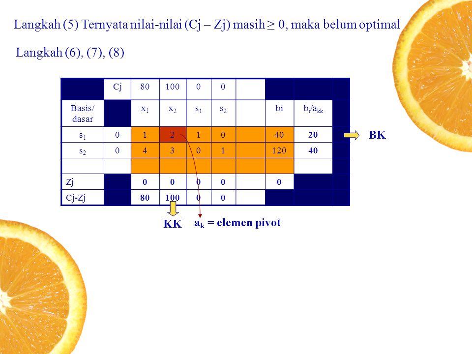 Langkah (5) Ternyata nilai-nilai (Cj – Zj) masih ≥ 0, maka belum optimal