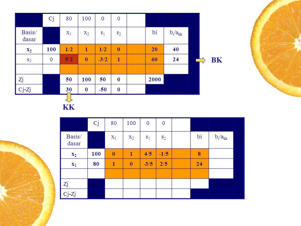 BK KK Cj 80 100 Basis/ dasar x1 x2 s1 s2 bi bi/akk 1/2 1 20 40 5/2