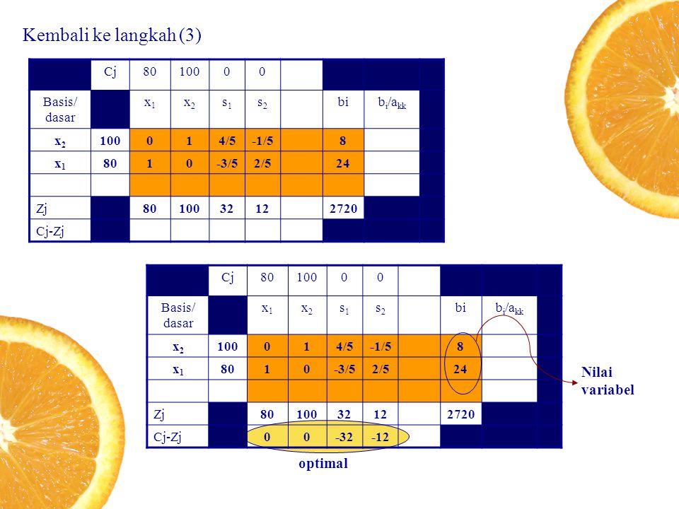 Kembali ke langkah (3) Nilai variabel optimal Cj 80 100 Basis/ dasar