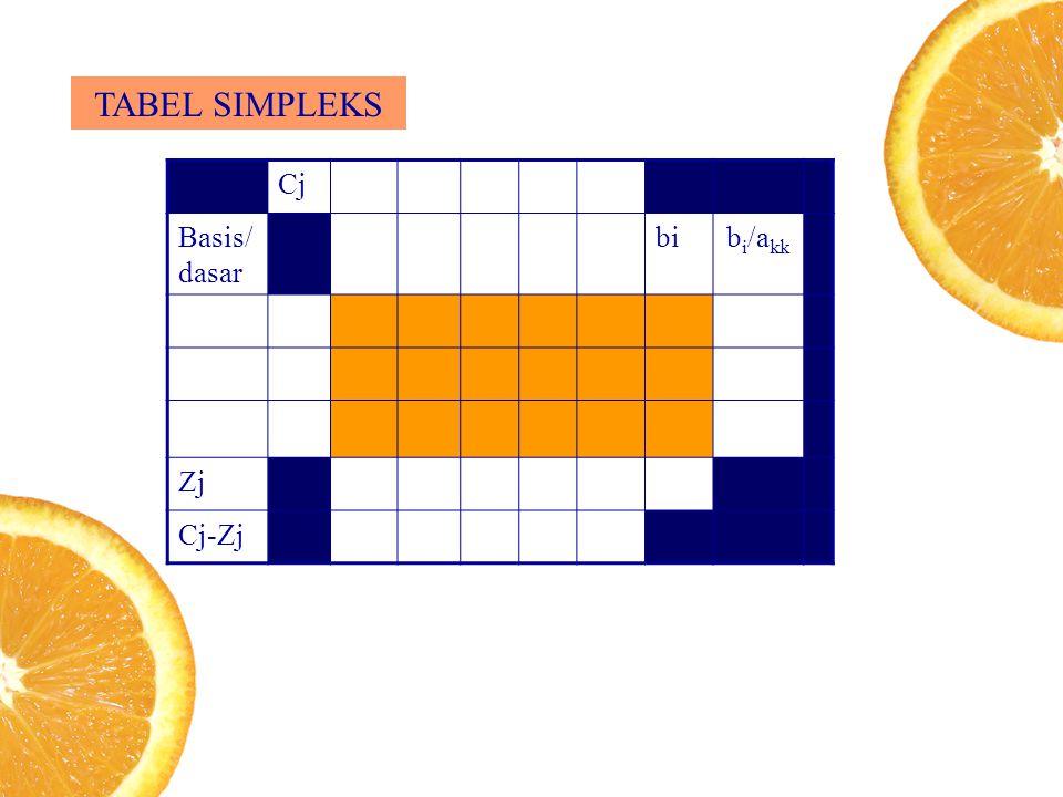 TABEL SIMPLEKS Cj Basis/ dasar bi bi/akk Zj Cj-Zj