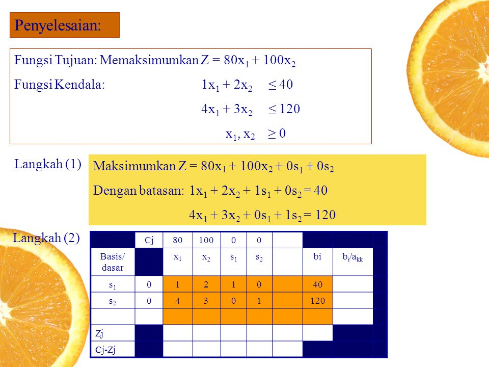 Penyelesaian: Fungsi Tujuan: Memaksimumkan Z = 80x1 + 100x2