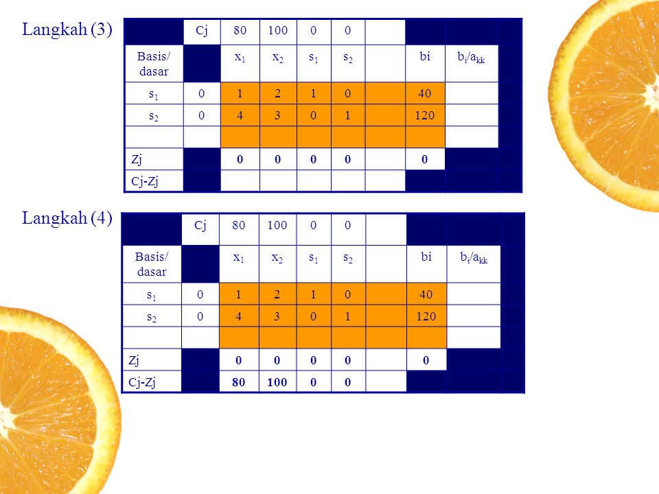 Langkah (3) Langkah (4) Cj 80 100 Basis/ dasar x1 x2 s1 s2 bi bi/akk 1