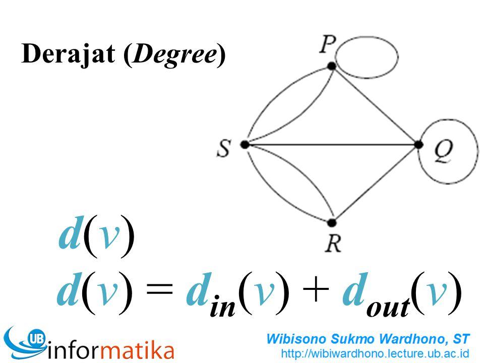Derajat (Degree) d(v) d(v) = din(v) + dout(v)