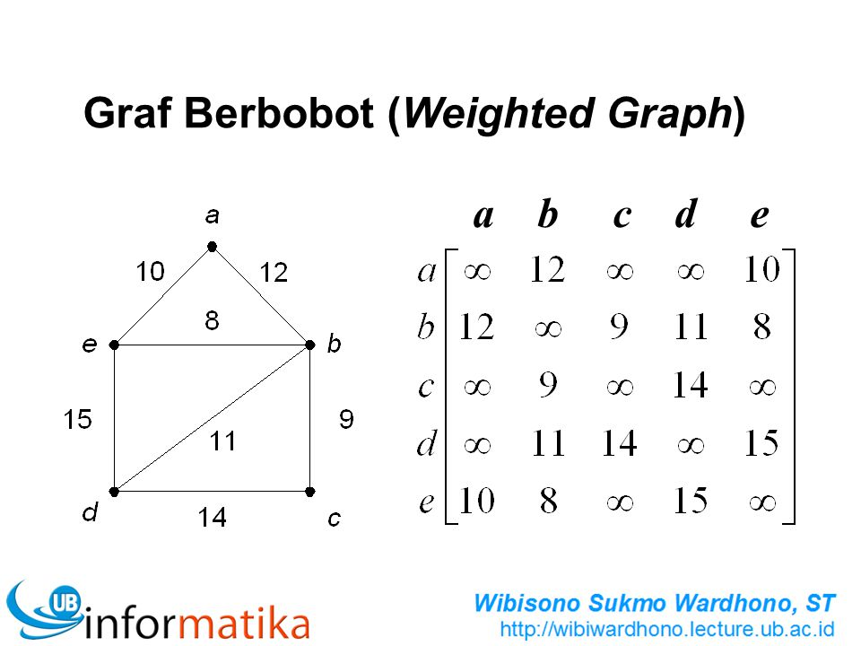 Graf Berbobot (Weighted Graph)