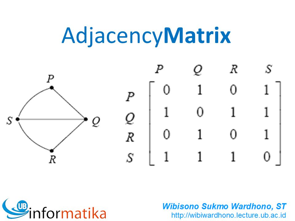 AdjacencyMatrix