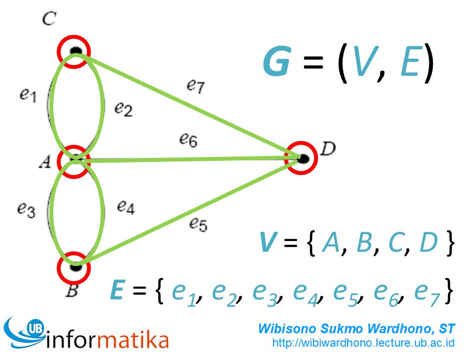 G = (V, E) V = { A, B, C, D } E = { e1, e2, e3, e4, e5, e6, e7 }
