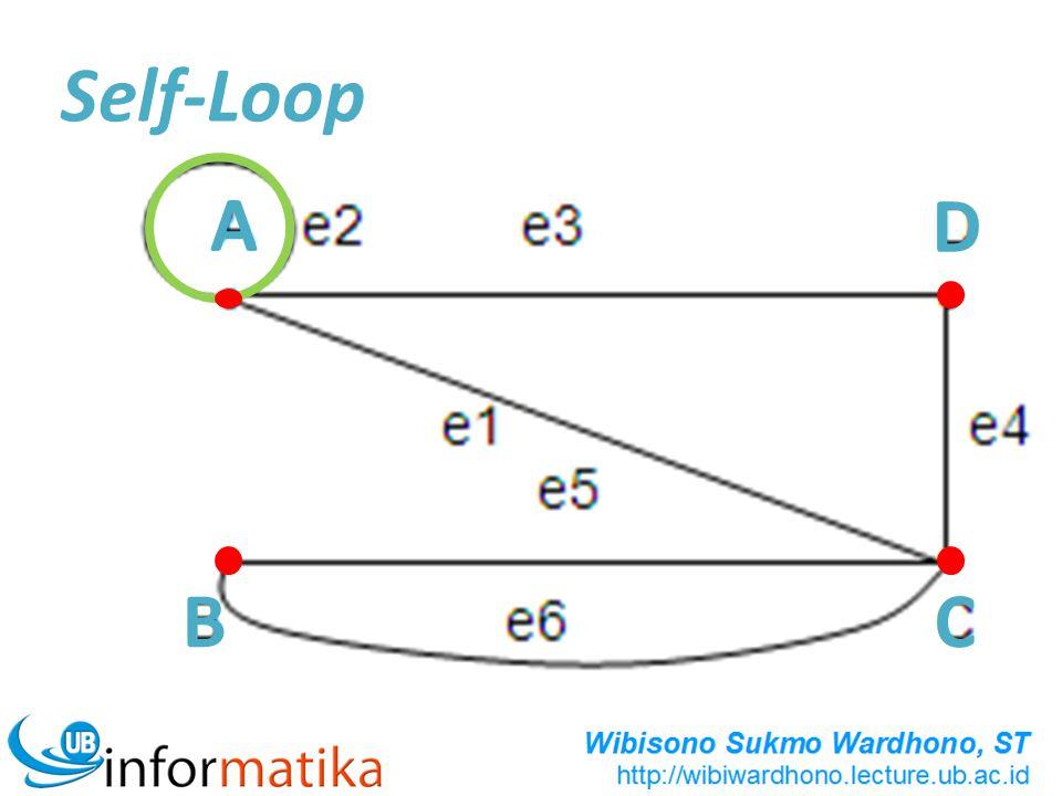 Self-Loop A D B C