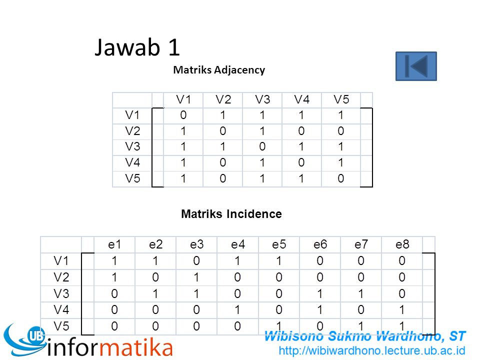 Jawab 1 Matriks Adjacency Matriks Incidence