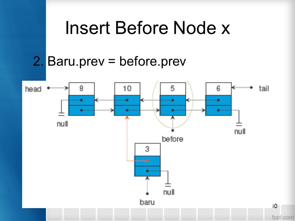 Insert Before Node x 2. Baru.prev = before.prev