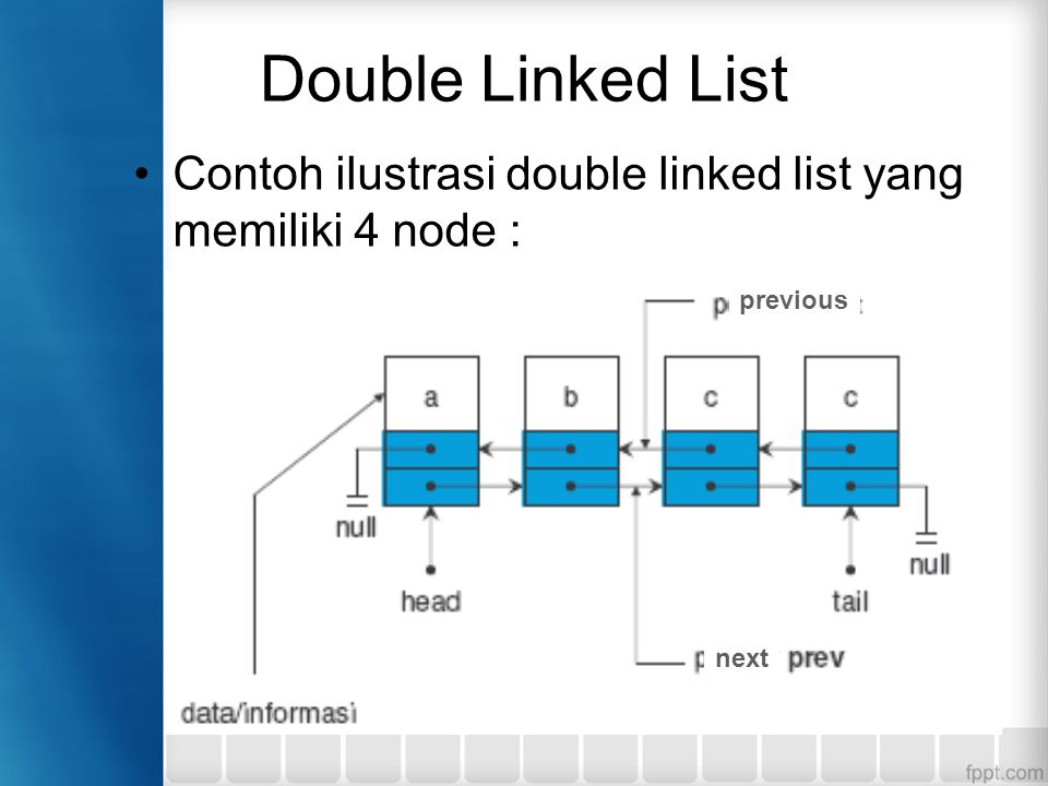 Double Linked List Contoh ilustrasi double linked list yang memiliki 4 node : previous next