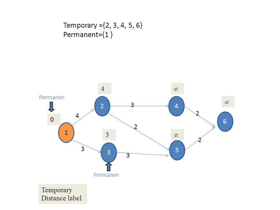 Temporary ={2, 3, 4, 5, 6} Permanent={1 } 4 ∞ 2 4 ∞ 3 2 4 6 1 2 3 ∞ 2
