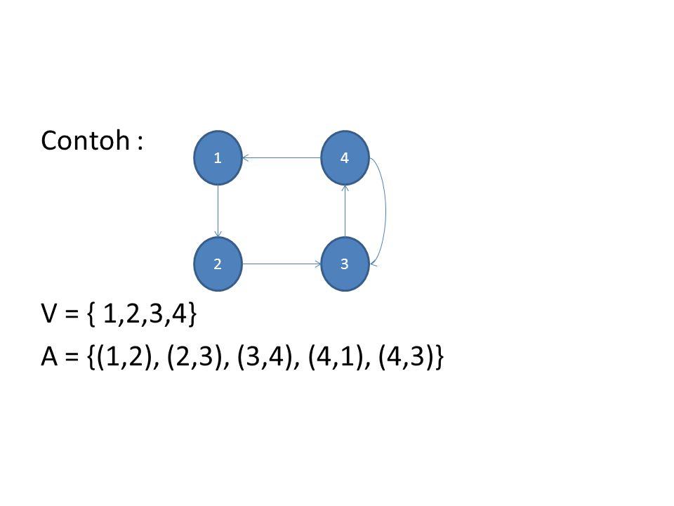 Contoh : V = { 1,2,3,4} A = {(1,2), (2,3), (3,4), (4,1), (4,3)}