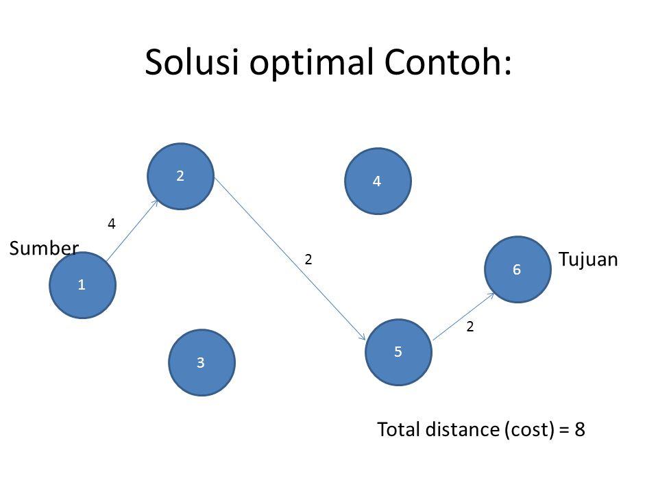 Solusi optimal Contoh: