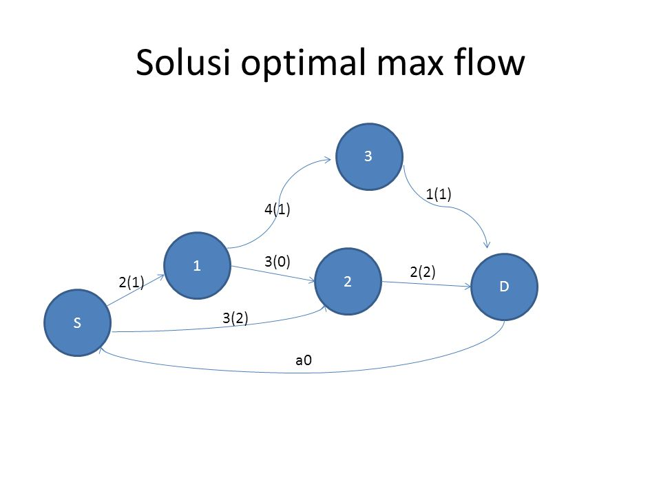Solusi optimal max flow
