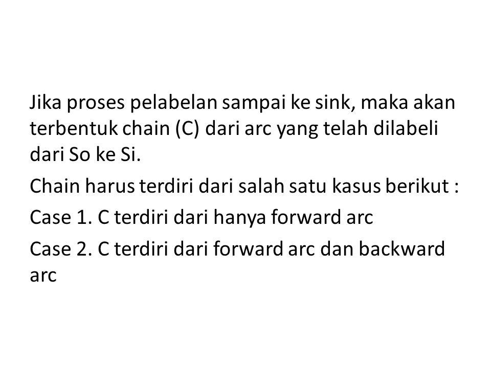 Jika proses pelabelan sampai ke sink, maka akan terbentuk chain (C) dari arc yang telah dilabeli dari So ke Si.