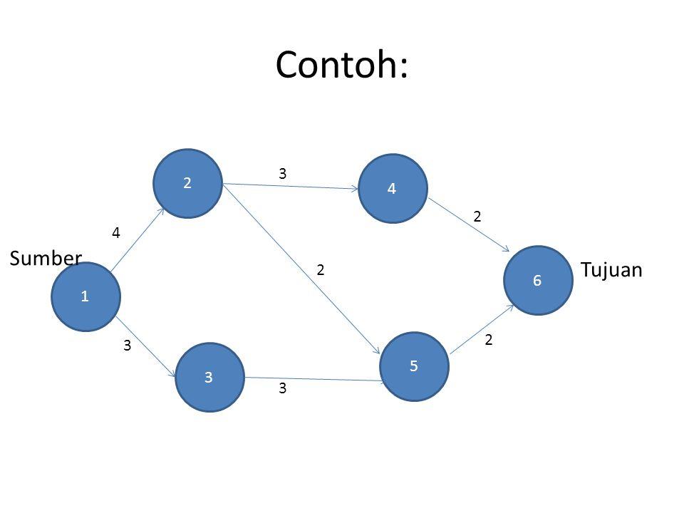 Contoh: 2 4 3 2 4 Sumber 6 2 Tujuan 1 2 3 5 3 3