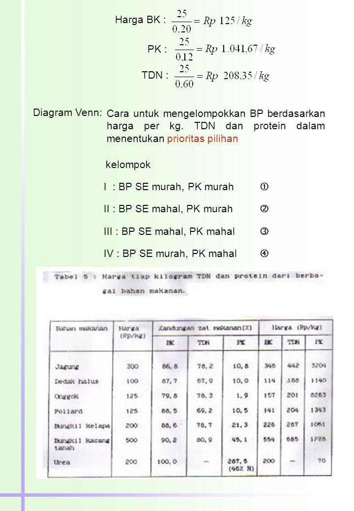 Harga BK : PK : TDN : Diagram Venn: Cara untuk mengelompokkan BP berdasarkan harga per kg. TDN dan protein dalam menentukan prioritas pilihan.