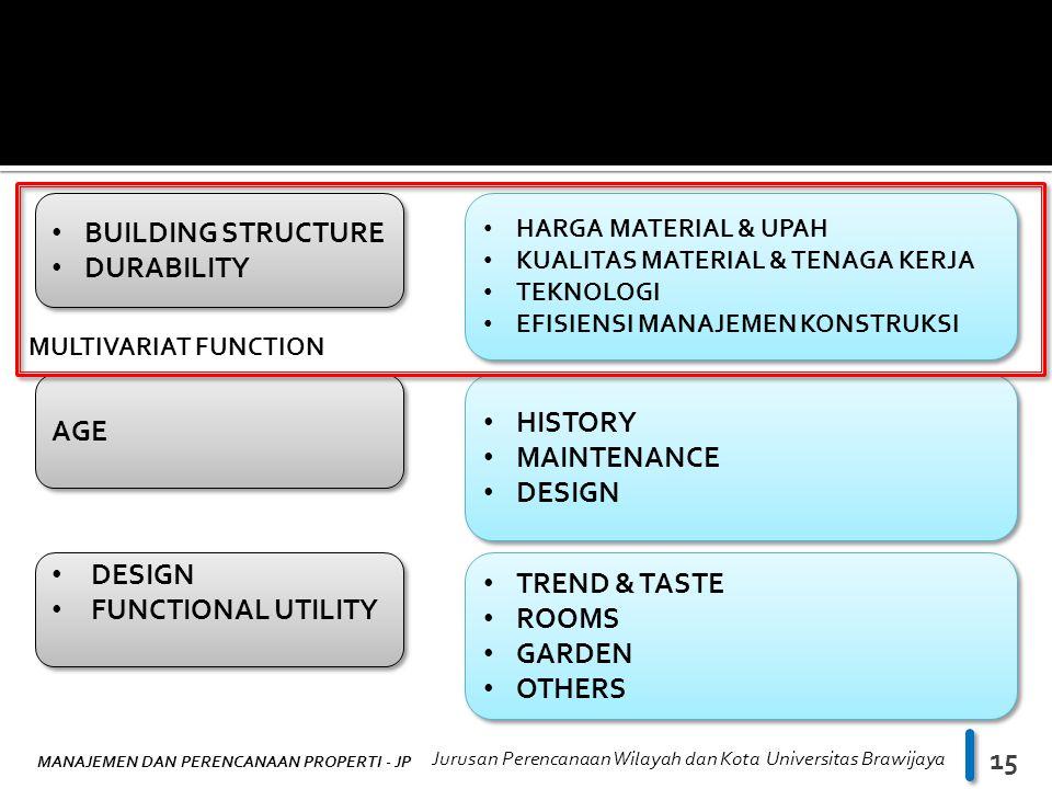 BUILDING STRUCTURE DURABILITY HISTORY AGE MAINTENANCE DESIGN DESIGN