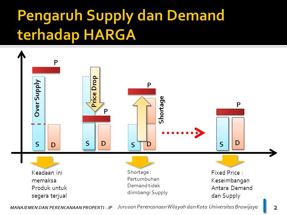 Pengaruh Supply dan Demand terhadap HARGA