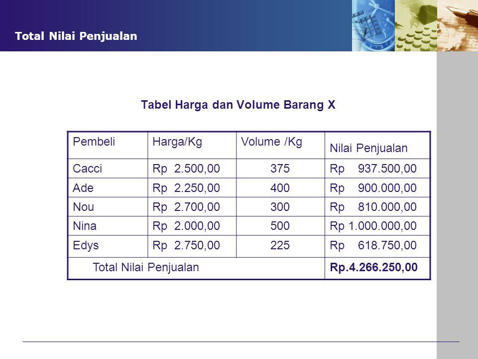 Tabel Harga dan Volume Barang X