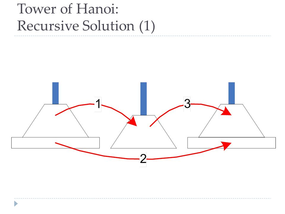 Tower of Hanoi: Recursive Solution (1)