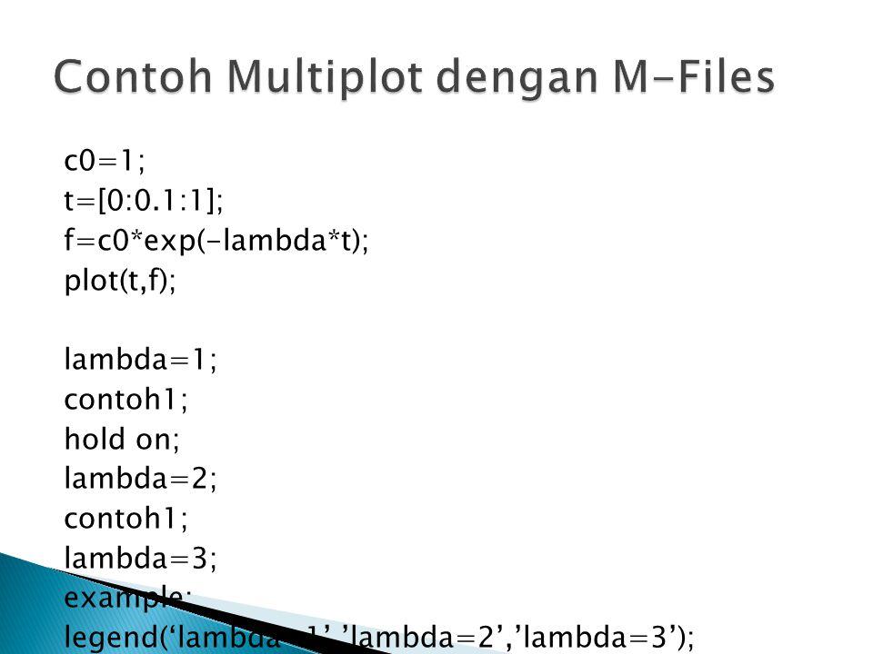 Contoh Multiplot dengan M-Files