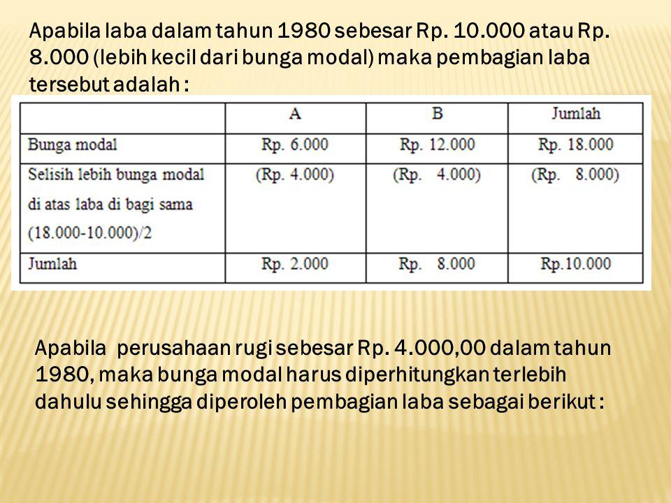 Apabila laba dalam tahun 1980 sebesar Rp. 10. 000 atau Rp. 8