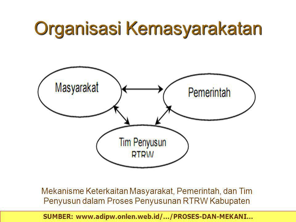 Organisasi Kemasyarakatan