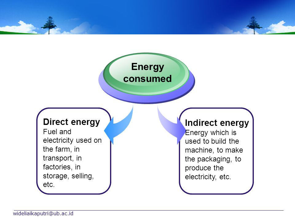 Energy consumed Direct energy Indirect energy