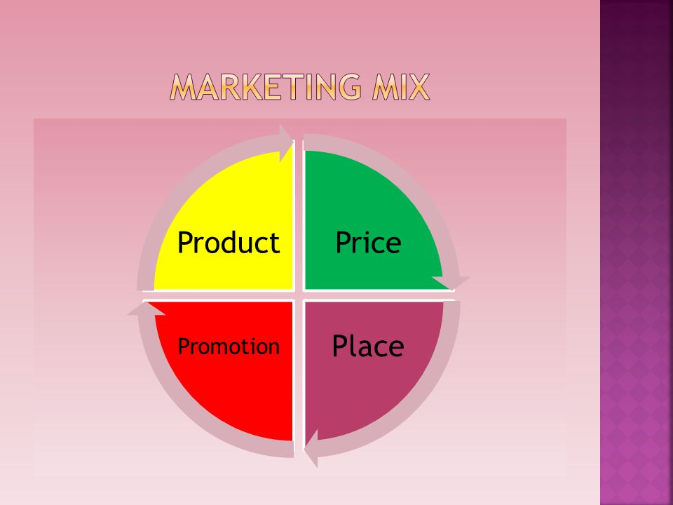 mArketing mix Price Place Promotion Product