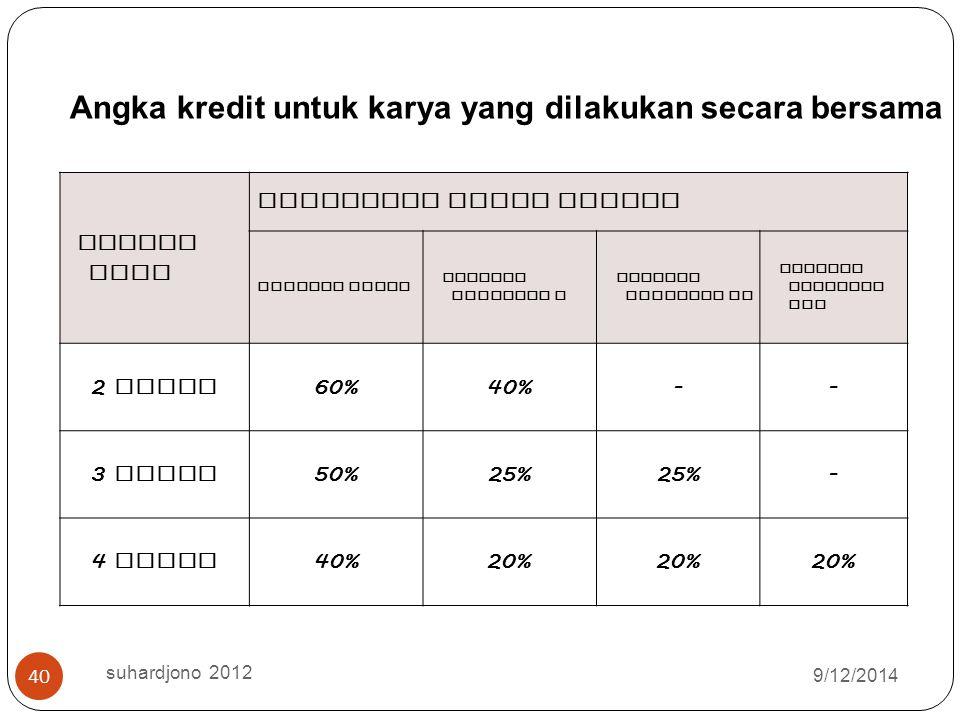 2 orang 60% 40% - 3 orang 50% 25% 4 orang 20%