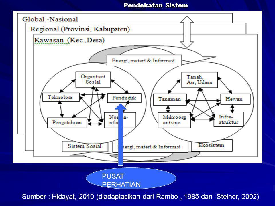 Pendekatan Sistem PUSAT PERHATIAN.