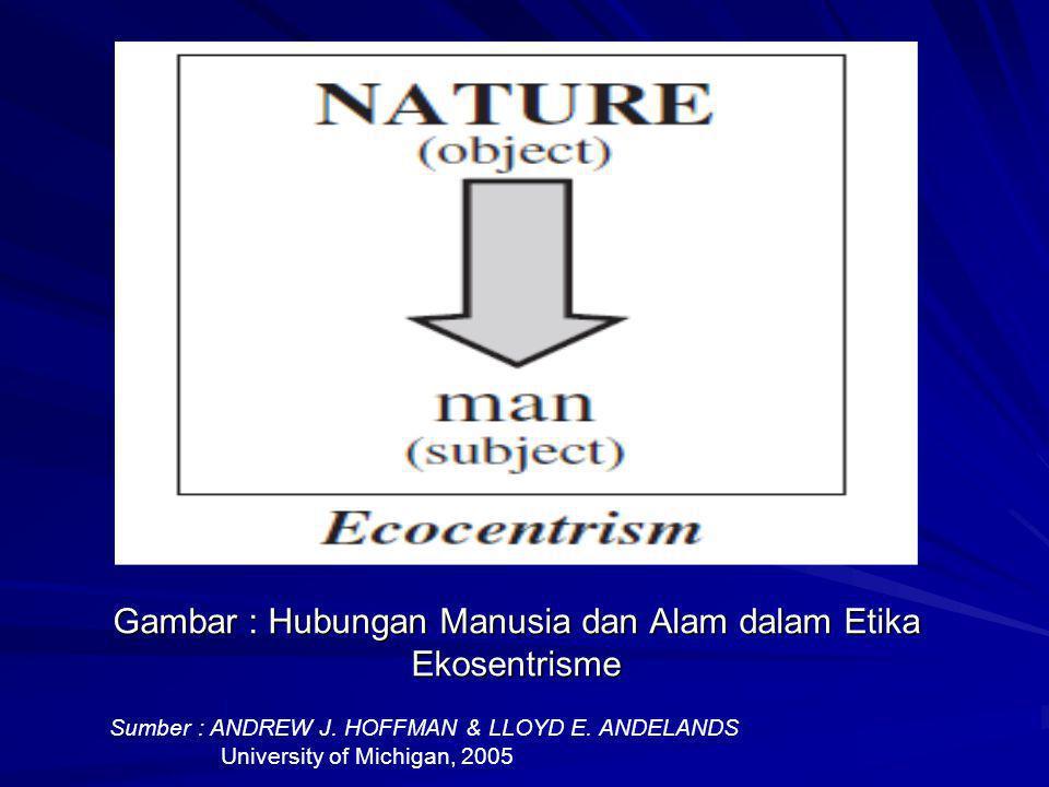 Gambar : Hubungan Manusia dan Alam dalam Etika Ekosentrisme