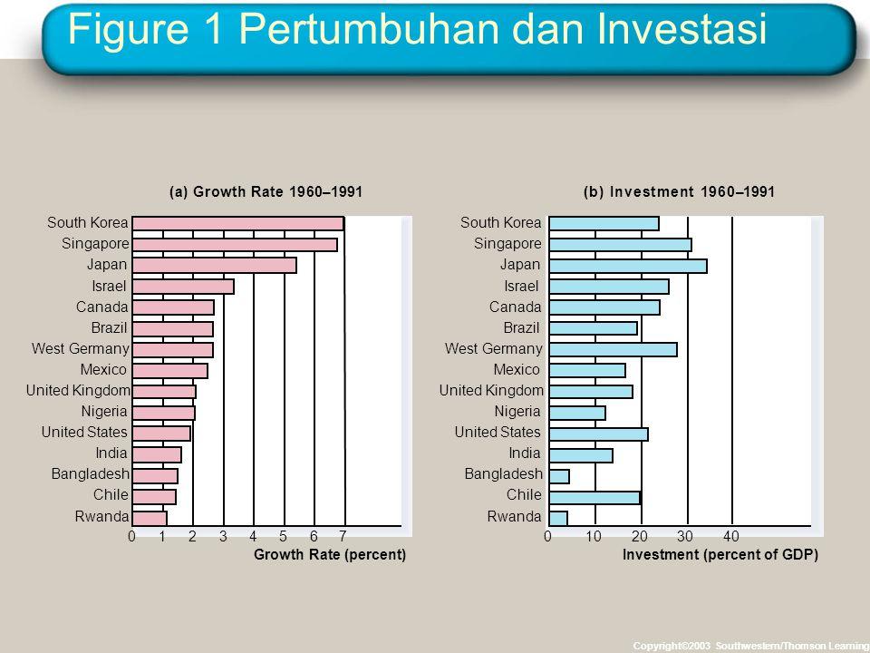 Figure 1 Pertumbuhan dan Investasi