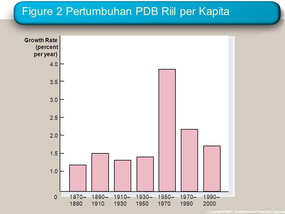 Figure 2 Pertumbuhan PDB Riil per Kapita