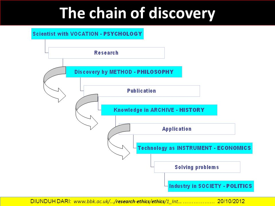 The chain of discovery DIUNDUH DARI: www.bbk.ac.uk/.../research-ethics/ethics/1_Int... ……………… 20/10/2012.