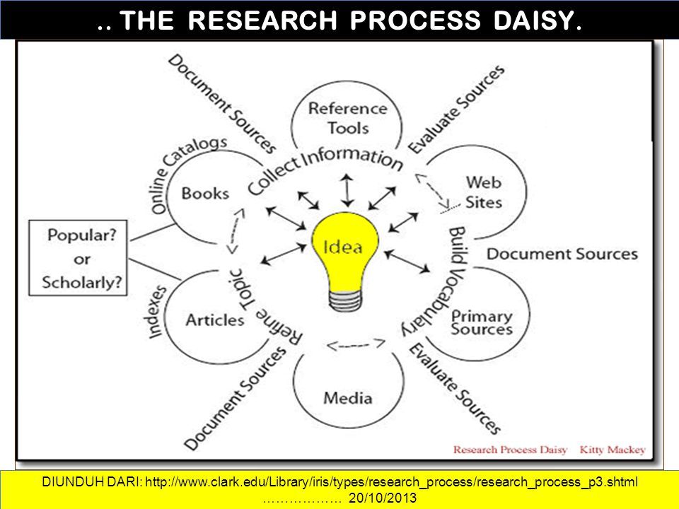 .. THE RESEARCH PROCESS DAISY.