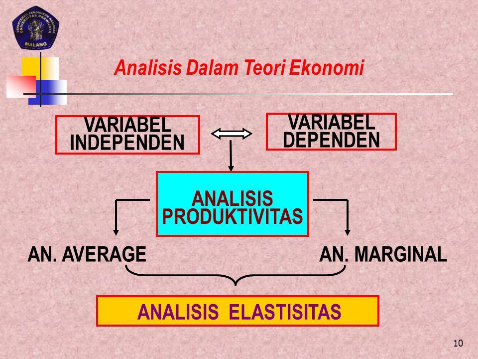 Analisis Dalam Teori Ekonomi ANALISIS PRODUKTIVITAS